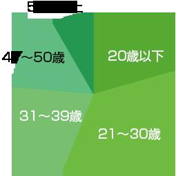 MOSエキスパートコース受験者年代別グラフ
