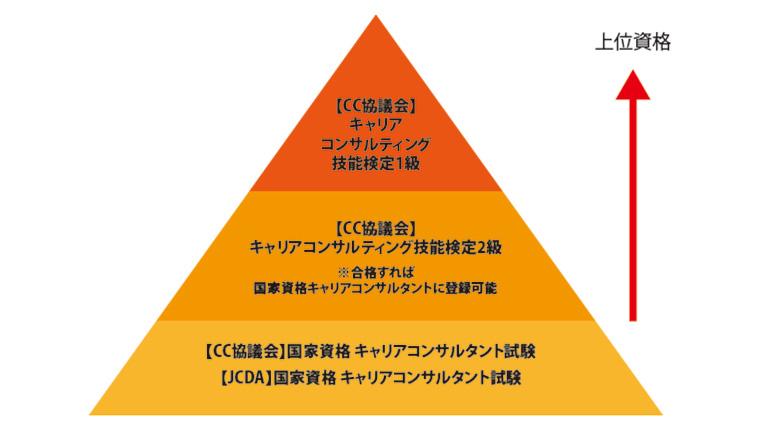 国家資格キャリアコンサルタントの取り方は3パターン