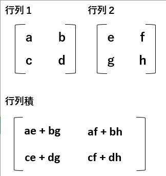 行列積の計算式