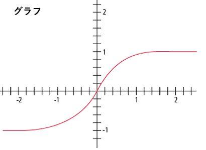 ERFのグラフ