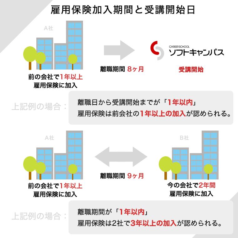 雇用保険加入期間と受講までの期間の図
